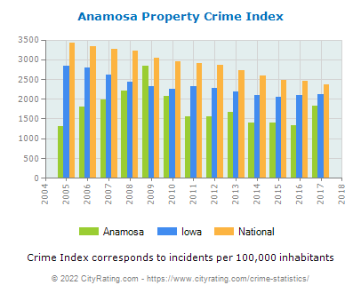 Anamosa Property Crime vs. State and National Per Capita
