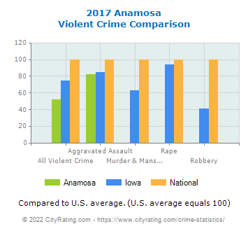 Anamosa Violent Crime vs. State and National Comparison