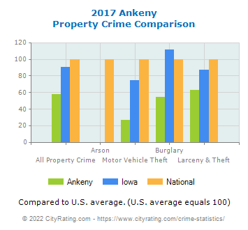 Ankeny Property Crime vs. State and National Comparison