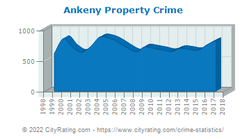 Ankeny Property Crime