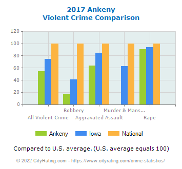 Ankeny Violent Crime vs. State and National Comparison