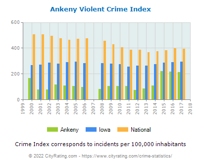 Ankeny Violent Crime vs. State and National Per Capita