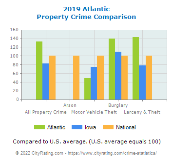 Atlantic Property Crime vs. State and National Comparison