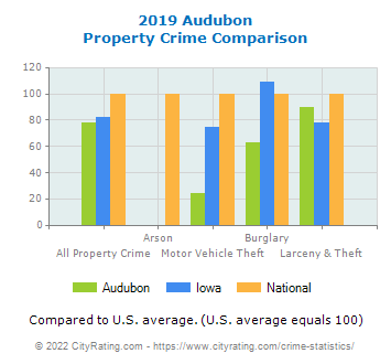 Audubon Property Crime vs. State and National Comparison
