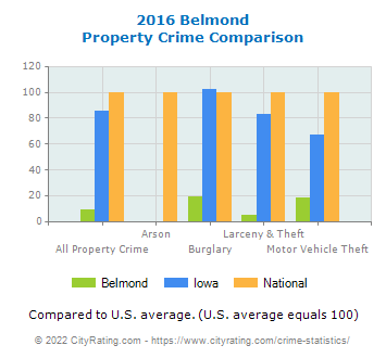 Belmond Property Crime vs. State and National Comparison
