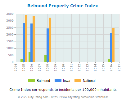 Belmond Property Crime vs. State and National Per Capita