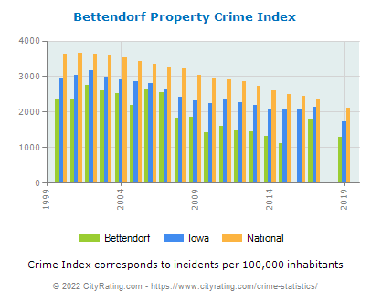 Bettendorf Property Crime vs. State and National Per Capita