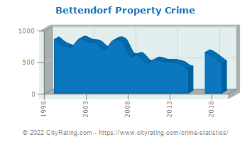 Bettendorf Property Crime