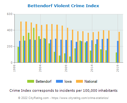 Bettendorf Violent Crime vs. State and National Per Capita