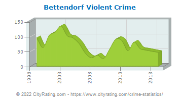 Bettendorf Violent Crime