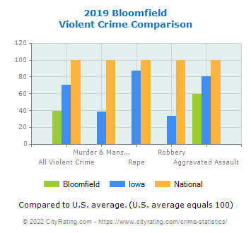 Bloomfield Violent Crime vs. State and National Comparison
