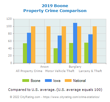 Boone Property Crime vs. State and National Comparison