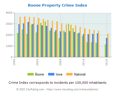 Boone Property Crime vs. State and National Per Capita