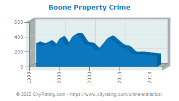 Boone Property Crime