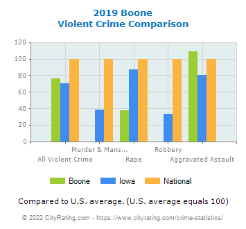 Boone Violent Crime vs. State and National Comparison
