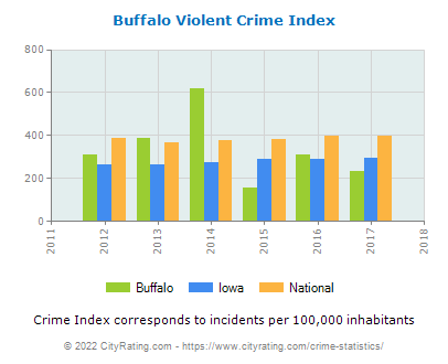 Buffalo Violent Crime vs. State and National Per Capita