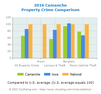 Camanche Property Crime vs. State and National Comparison