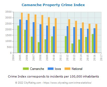 Camanche Property Crime vs. State and National Per Capita