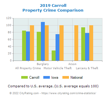 Carroll Property Crime vs. State and National Comparison