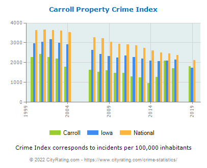 Carroll Property Crime vs. State and National Per Capita