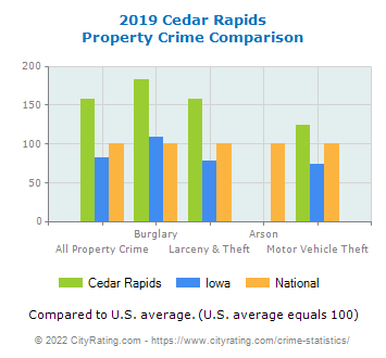 Cedar Rapids Property Crime vs. State and National Comparison