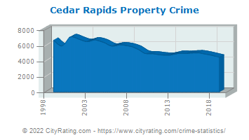 Cedar Rapids Property Crime