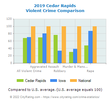 Cedar Rapids Violent Crime vs. State and National Comparison