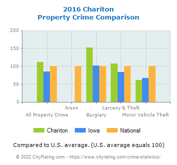 Chariton Property Crime vs. State and National Comparison
