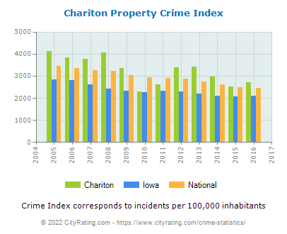Chariton Property Crime vs. State and National Per Capita