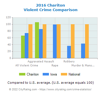 Chariton Violent Crime vs. State and National Comparison