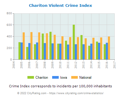 Chariton Violent Crime vs. State and National Per Capita