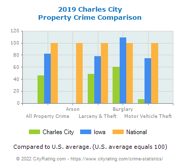 Charles City Property Crime vs. State and National Comparison
