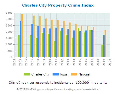 Charles City Property Crime vs. State and National Per Capita