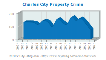 Charles City Property Crime