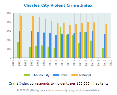 Charles City Violent Crime vs. State and National Per Capita
