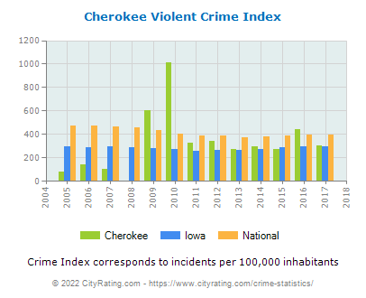 Cherokee Violent Crime vs. State and National Per Capita