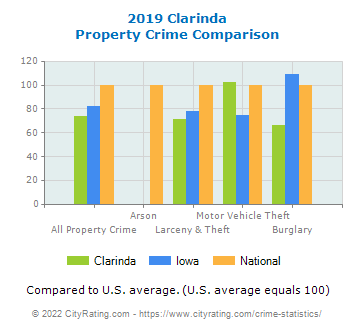 Clarinda Property Crime vs. State and National Comparison
