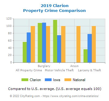Clarion Property Crime vs. State and National Comparison
