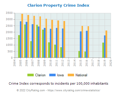 Clarion Property Crime vs. State and National Per Capita