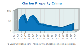 Clarion Property Crime