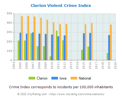 Clarion Violent Crime vs. State and National Per Capita