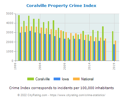 Coralville Property Crime vs. State and National Per Capita
