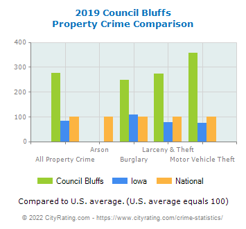 Council Bluffs Property Crime vs. State and National Comparison