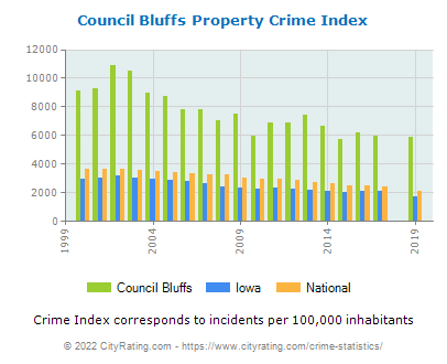 Council Bluffs Property Crime vs. State and National Per Capita