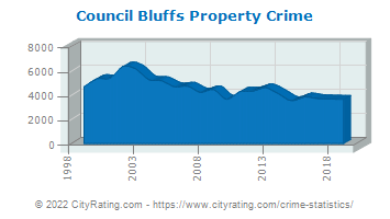 Council Bluffs Property Crime