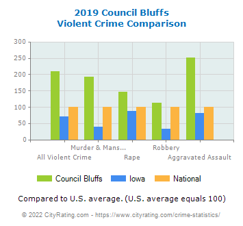 Council Bluffs Violent Crime vs. State and National Comparison