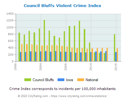 Council Bluffs Violent Crime vs. State and National Per Capita