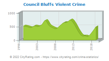 Council Bluffs Violent Crime