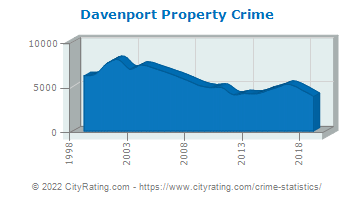 Davenport Property Crime