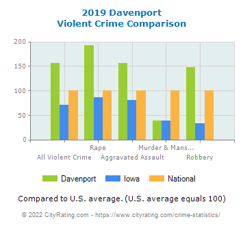 Davenport Violent Crime vs. State and National Comparison
